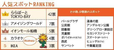 201207_amenohi_rank.jpg